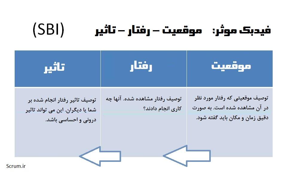 Situation-Behaviour-Impact-SBI