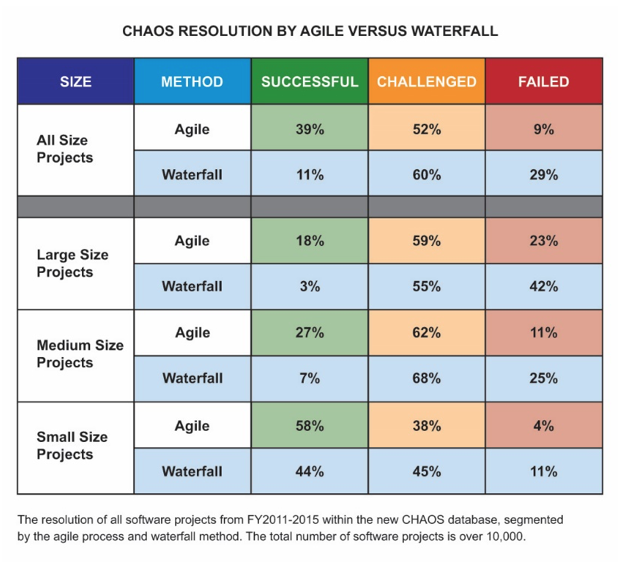 Chaos-Revolution-Agile-vs-Waterfall